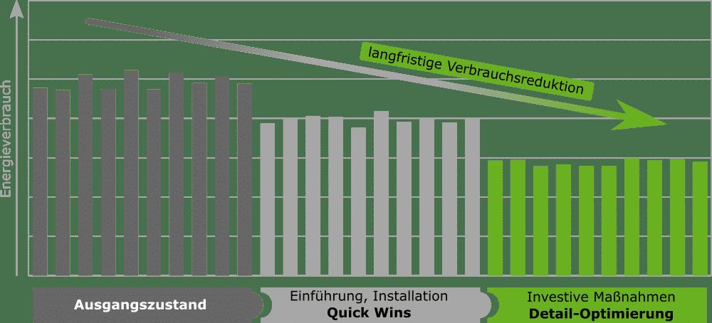 Energiecontrolling Nutzen und Vorteile ISO 50001 oder DIN EN 16247