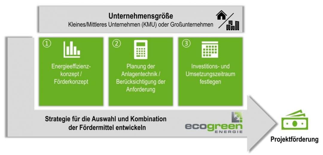 ecogreen Fördermittel Strategie nach AGVO oder De-Minimis