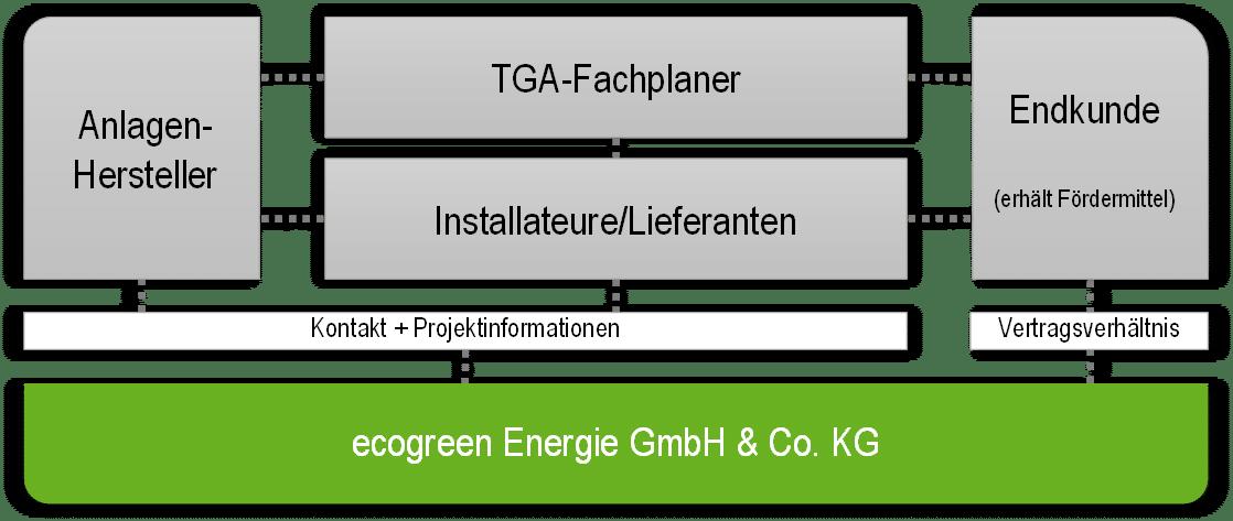Zusammenarbeit mit der ecogreen im Bereich Fördermittel für Energieeffizienz