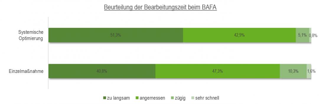 BAFA Querschnittstechnologien Beurteilung Bearbeitungszeit