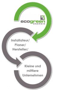 mehrWert Kooperation im Bereich Fördermittelbeschaffung für Unternehmen