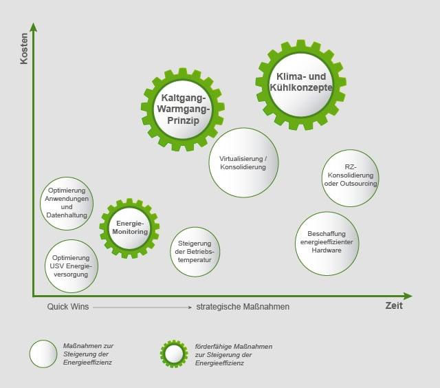 strategische Maßnahmen zur Energieeinsparung Rechenzentrum
