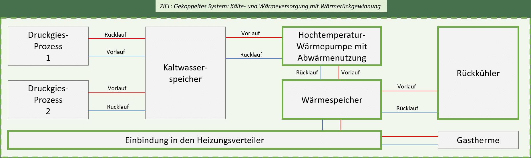 Gekoppeltes System mit CO2-Hochtemperatur-Wärmepumpe
