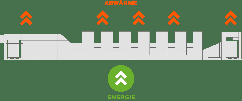 Energie und Abwärme einer Druckmaschine