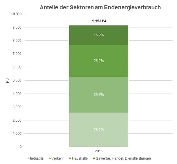 Energieeffizienz in der Wirtschaft