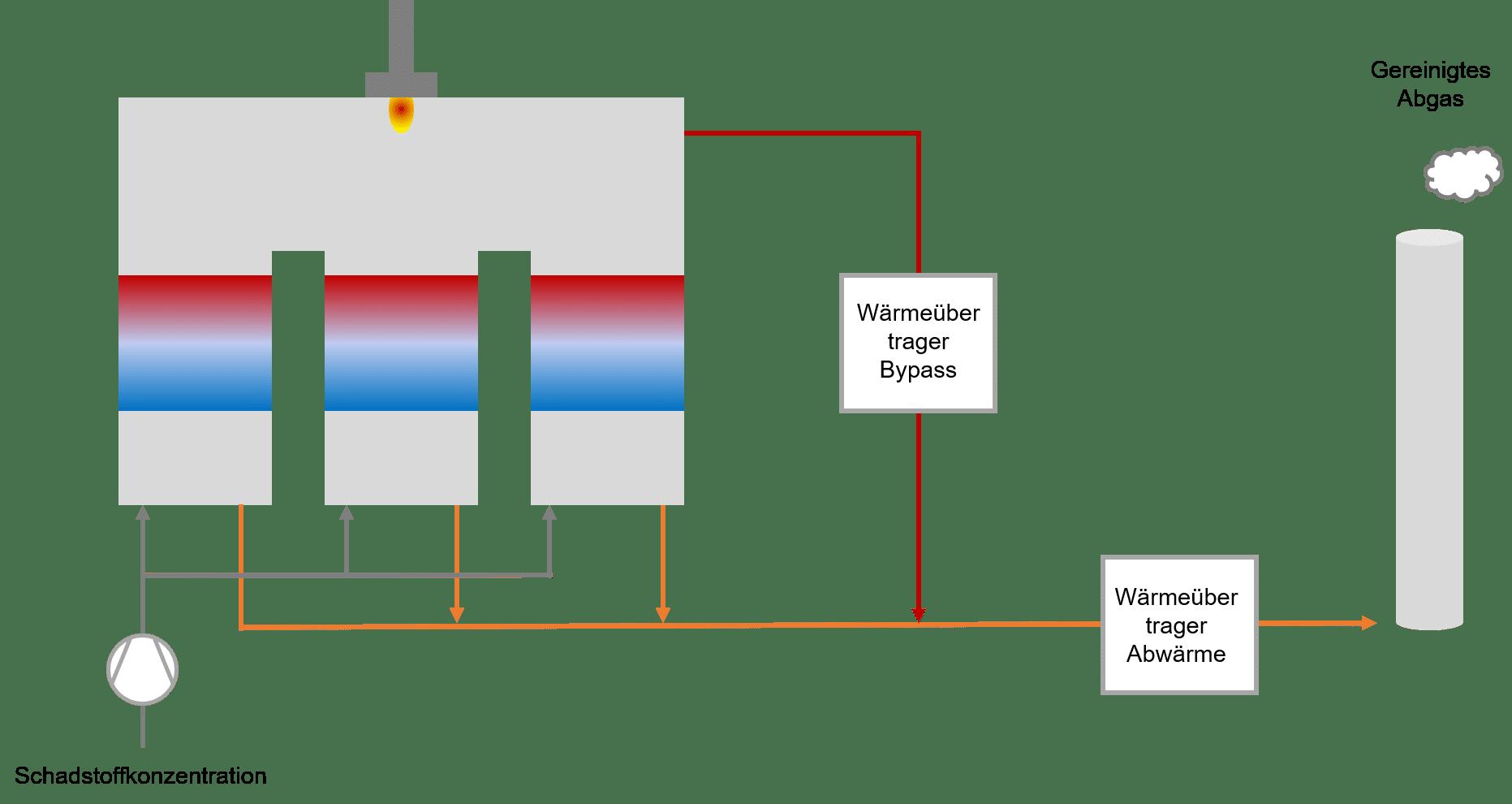 Regenerative thermische Nachverbrennung
