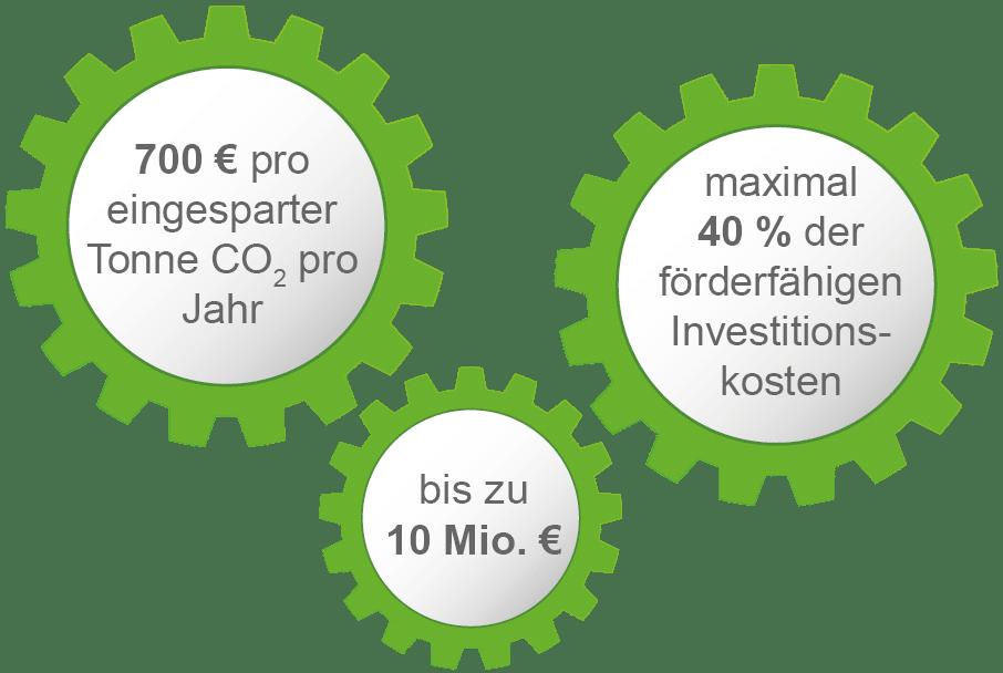 Fördermittel Energieeffizienz in der Wirtschaft