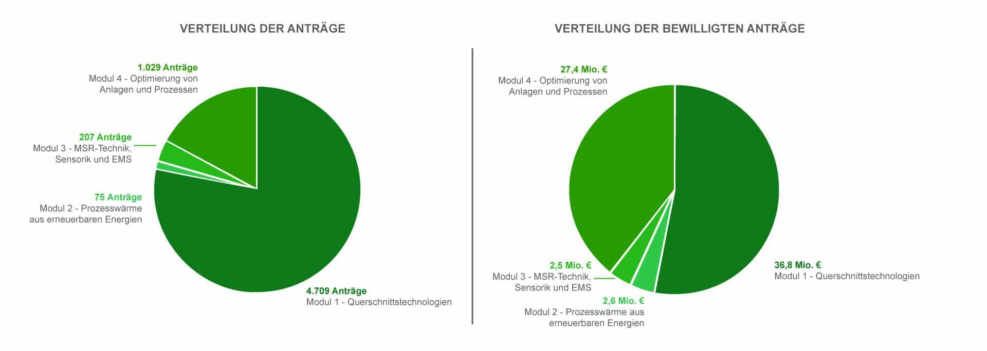 Quelle BAFA Präsentation zum BAFA Energietag