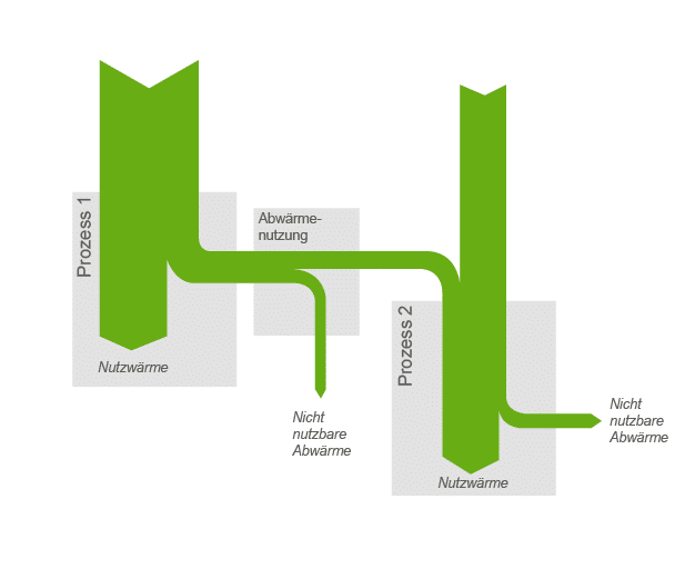 Abwärmenutzung für Prozessanlagen