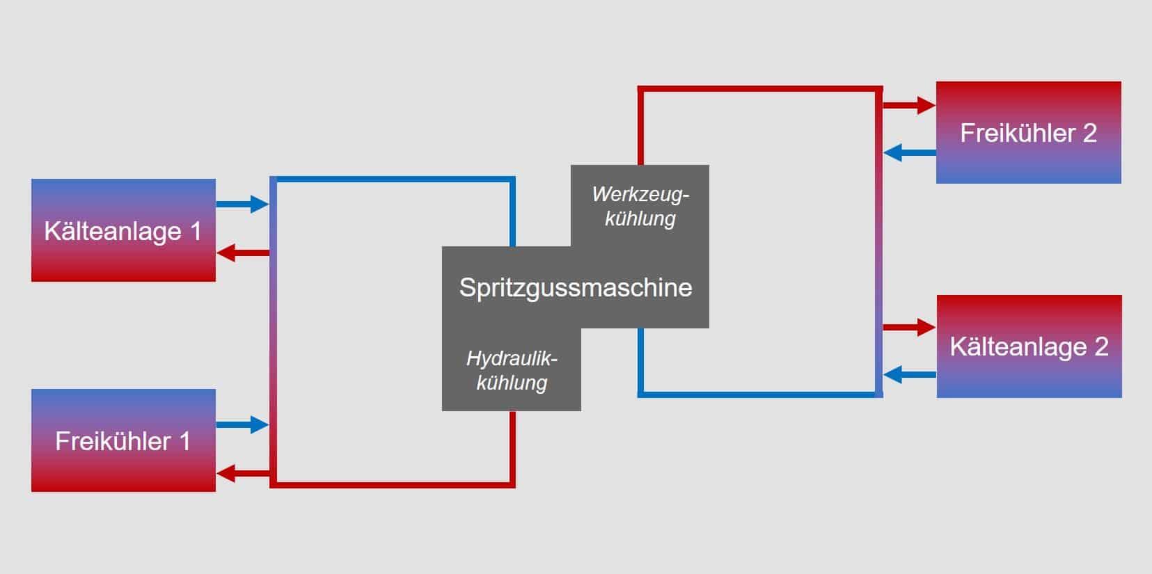 eigene Darstellung von Kühlkreisläufen einer Spritzgussmaschine © ecogreen Energie