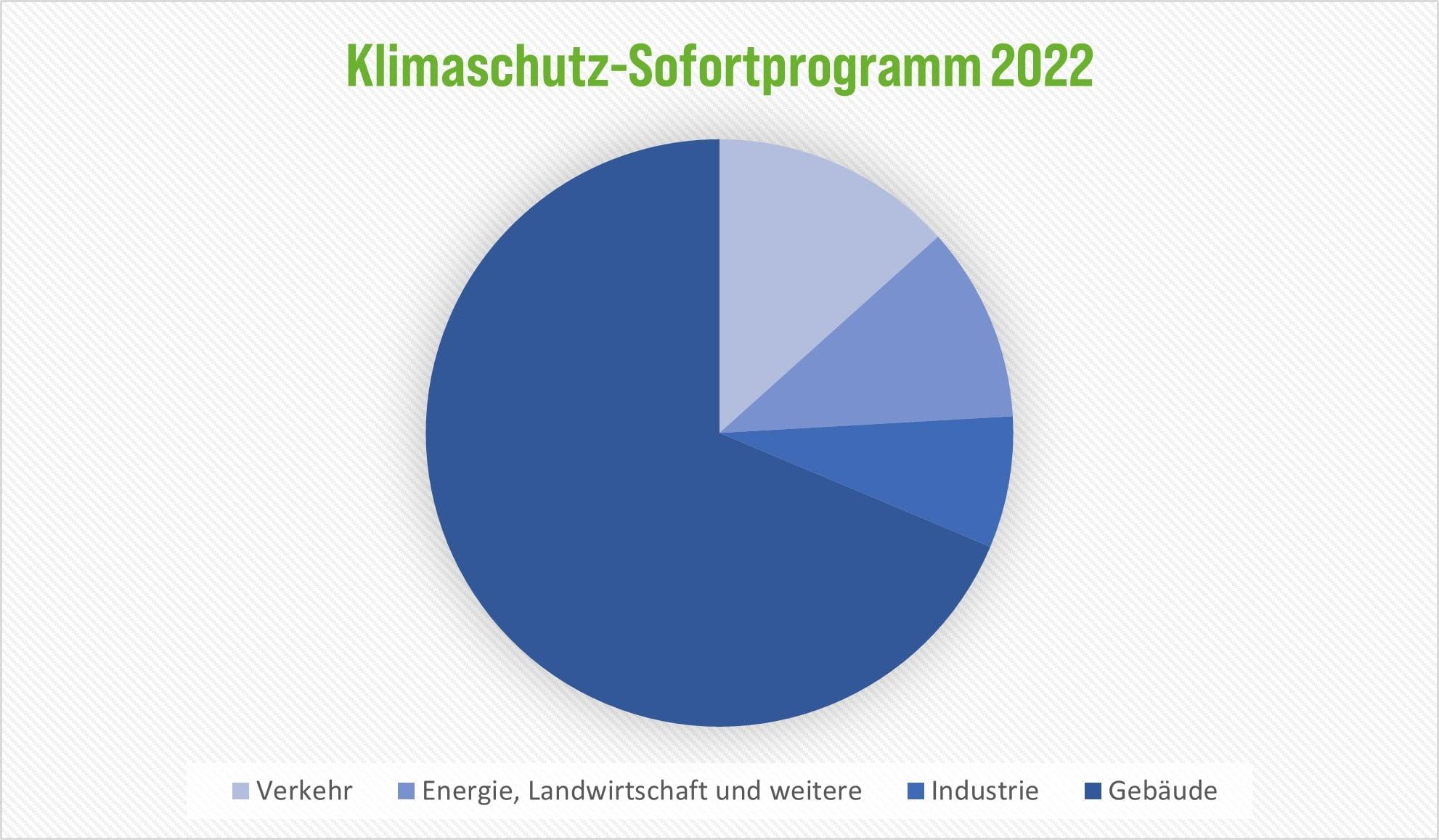 Klimaschutz-Sofortprogramm 2022 wurde verabschiedet